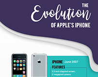 Infographic – The Evolution of Apple's iPhone