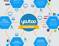 Youtoo Infographics