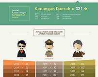 Lawan Korupsi - Infographic