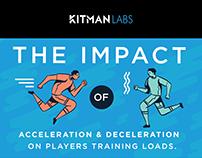 Kitman Infographics