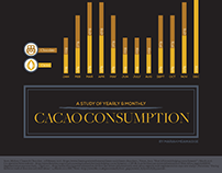 Cacao Consumption Infographic