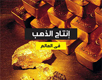Gold Production in the World