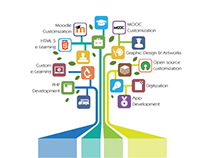 E-Learning Software Development Company