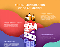 The building blocks of CG animation