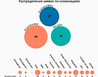 Результаты конкурса i-Учитель 2016