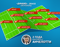 Infographics about Moskow Dynamo