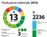 numeri del 2016