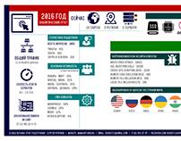 Netunia Infographics Summary Report