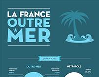France : Métropole vs Outre-Mer