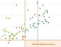 Infografiken für Global Lernen/Brot für die Welt