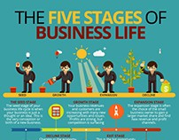 Carl kruse | The Five Stages of Business Life
