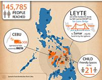 Infographics: Typhoon Haiyan Impact