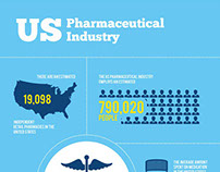 US Pharmaceutical Industry - InfoGraphics