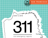 SF 311: Non Emergency Reports (2008-2016)