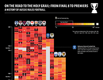 On The Road to the Holy Grail. A History of AFL