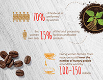 Infographics for Strauss coffee