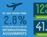 DNV GL – infographics
