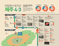 Jeju 4·3 70th Anniversary Newsletter Infographic