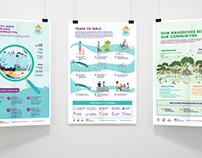 IUCN Maldives - Inforgraphics & Newsletter.
