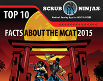 (Infographic) Scrub Ninjas® Top 10 Facts About The MCAT
