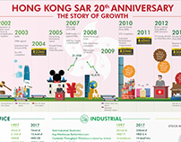 HK Handover 20th Anniversary Infographics