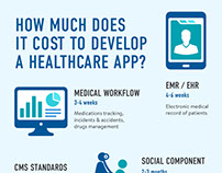 How Much Does It Cost to Develop an App for Healthcare?