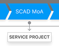 SCAD MoA Service Project