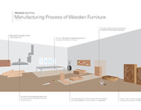 Design Process Mapping : Manufacturing Wooden Furniture