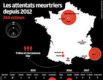 Les attentats meurtriers depuis 2012