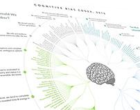 the Cognitive Bias Codex
