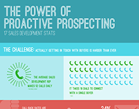 INFOGRAPHIC | The Power of Proactive Prospecting