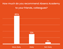 Friday Facts - From Absera Academy