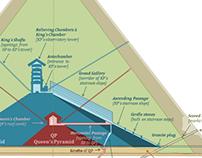 Infographics - Giza Pyramid