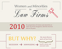 Infographic: Women and Minorities in Law Firms