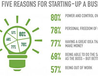 Carl Kruse: Top Five Reasons for Starting up A Business