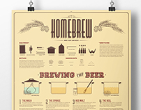 How to Brew Your Own Beer Diagram Poster