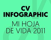 INFOGRAFIA HOJA DE VIDA