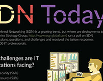 SDN Today Infographic