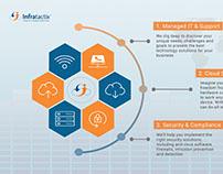 Infratactix Infographic Design