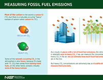 Infographic: Measuring Fossil Fuel Emissions