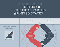 History of Political Parties in the U.S.