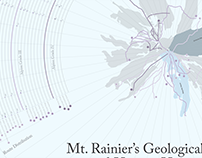 A History of Mt. Rainier