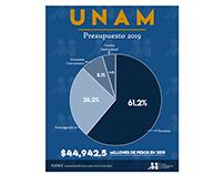 Infografía: Presupuesto UNAM 2019