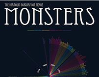 "Infographic | ""The Diabolic Diagram Of Movie Monsters"""