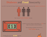 Diabetes and Food Insecurity Infographic