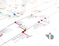 Scoring Music - data visualization