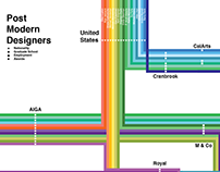Post Modern Designers Infographic