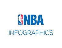 NBA Inforgraphics (Macedonian)