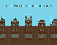 Temples of the main world religions