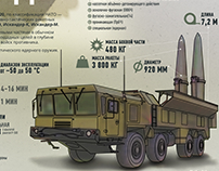 Iskander, missile complex